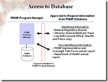 Access to database_chart003